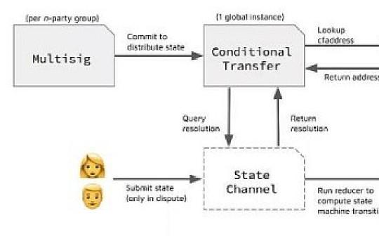 区块链研究实验室 以太坊上状态通道的应用案例