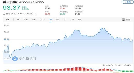 (美元指数1小时走势图 图片来源:华尔街见闻)