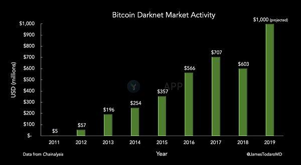 年内比特币暗网成交额已超10亿美元 将是去年的二倍?-宏链财经