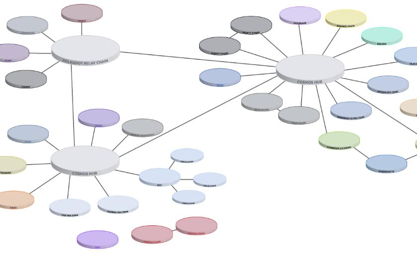 Web3 堆栈全景: 5张图描绘 2019 年 Web3 生态现状