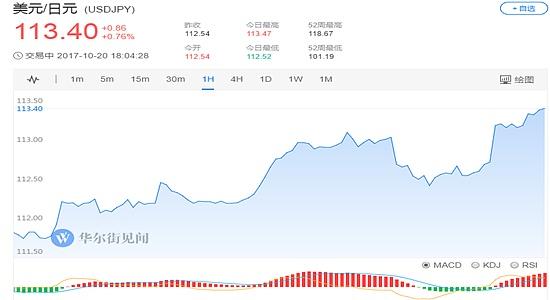 (美元兑日元1小时走势图 图片来源:华尔街见闻)