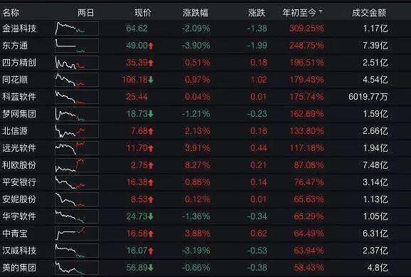 区块链官方选股名单来了 深交所发布两市首个区块链指数 最牛成分股年内大涨310%-宏链财经