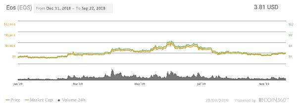 《EOS币2020及2025年的价格预测》