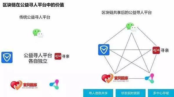 中国区块链公益简史:谁是国内首个公益区块链?-宏链财经