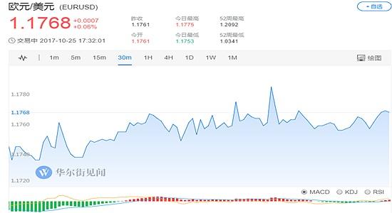 (欧元兑美元30分钟走势图 图片来源:华尔街见闻)