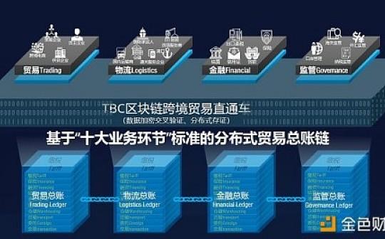 跨境贸易:区块链产业应用最为关键与宏大的场景