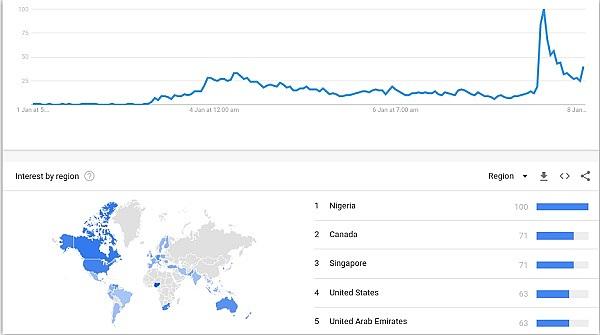 """《【区块链金融】金色前哨丨谷歌趋势""""比特币 伊朗""""搜索上涨近4500%》"""