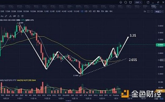 比特币重返8000提振市场信心|1月12日区块链随笔