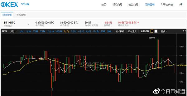 独家爆料:OKEx可以用各国本地货币买卖比特币了!