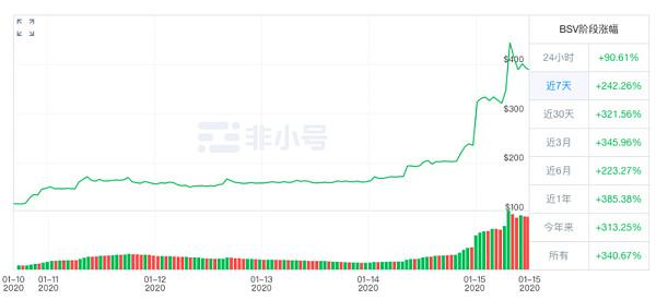 BSV四日翻倍、市值连涨4名反超BCH,原因在这三点