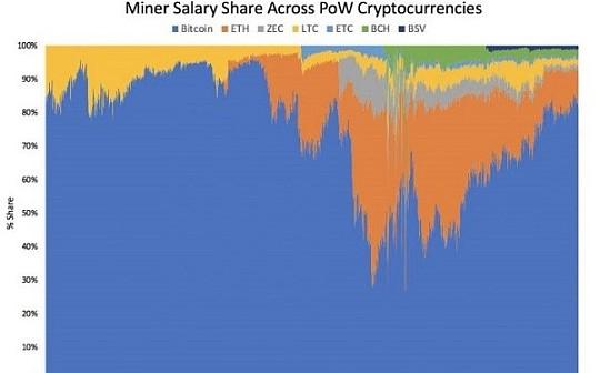 金色深度丨鼠年利好 比特币PoW挖矿市场份额已超80%