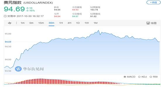 (美元指数30分钟走势图 图片来源:华尔街见闻)