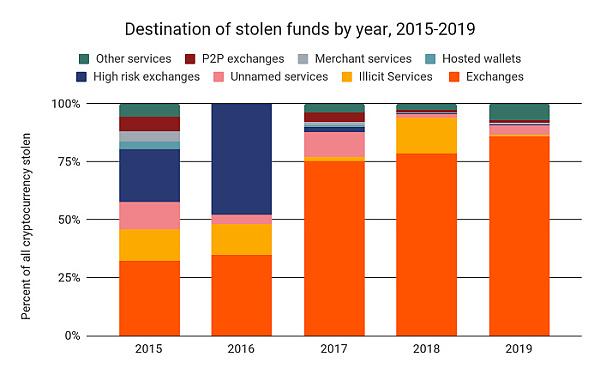 Chainalysis 2020加密犯罪報告:交易所安全有所加強,但黑客也更老練