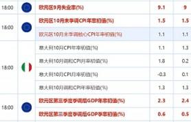 宜汇国际SGL:中国10月PMI创3个月新低,日央行按兵不动