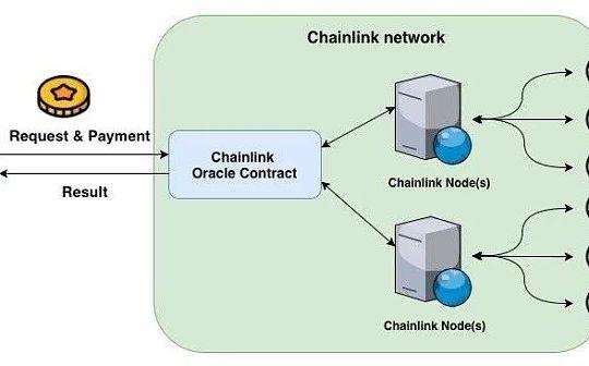 Chainlink去中心化预言机桥接区块链与现实世界
