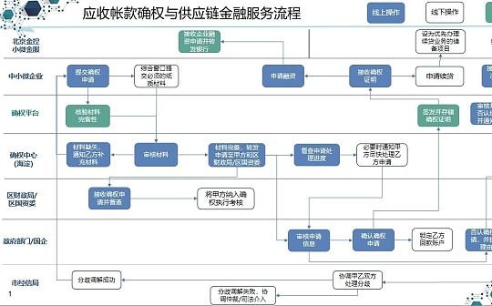 北京海淀区上线基于区块链的中小企业供应链金融服务平台 预计下周将实现首笔放款