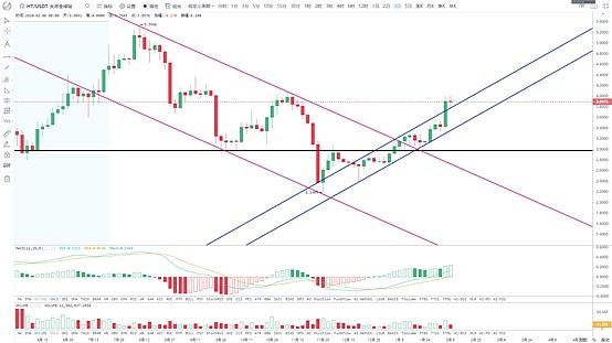 BTC重回10000美元 延续涨势还是诱多陷阱?-宏链财经