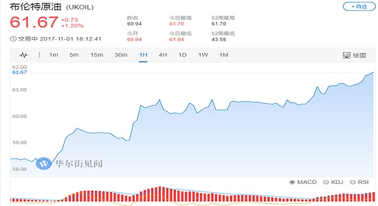 (布伦特原油价格1小时走势图 图片来源:华尔街见闻)