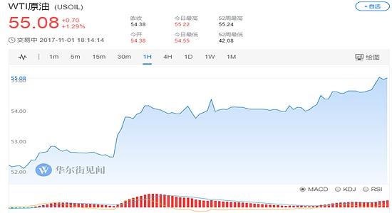 (WTI原油价格1小时走势图 图片来源:华尔街见闻)
