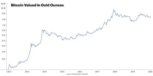 参考黄金 稀缺性会带给比特币减半行情吗?-宏链财经