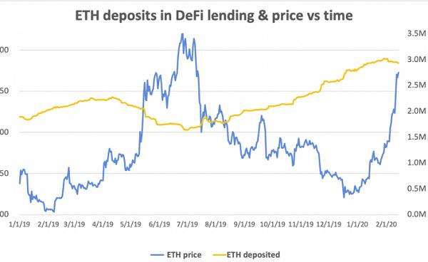 金色深度丨是时候打破DeFi借贷需求与ETH价格的反比关系了