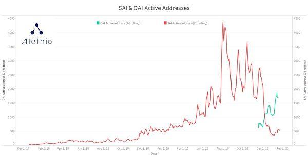 《【以太坊区块链分析】金色荐读 | 从数据看Maker DAO多质押品系统升级,》