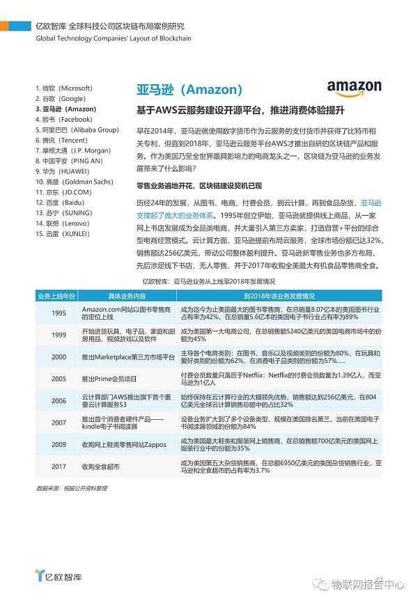 全球科技公司区块链布局案例研究报告插图7