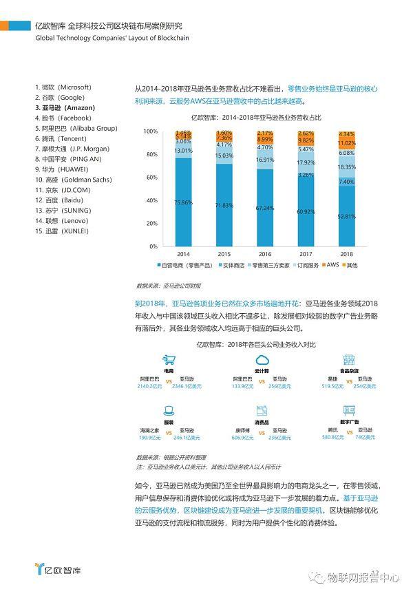 全球科技公司区块链布局案例研究报告插图8