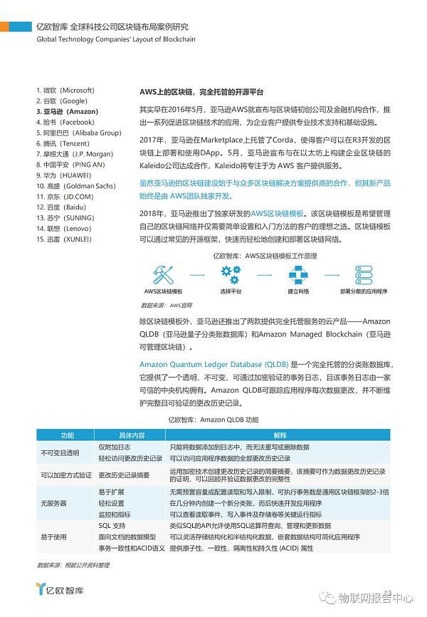 全球科技公司区块链布局案例研究报告插图9