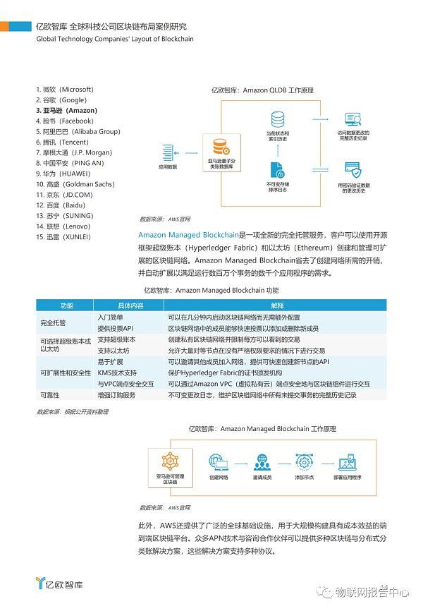 全球科技公司区块链布局案例研究报告插图10