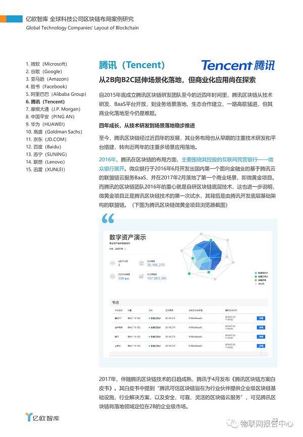 全球科技公司区块链布局案例研究报告插图19