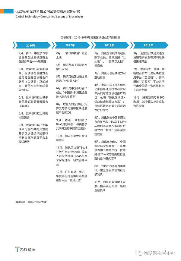 全球科技公司区块链布局案例研究报告插图20