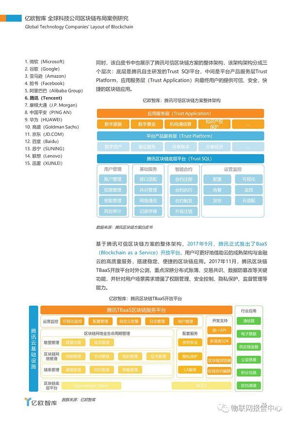 全球科技公司区块链布局案例研究报告插图21