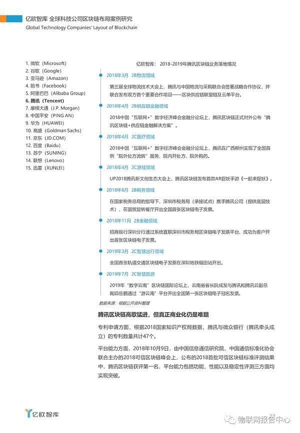 全球科技公司区块链布局案例研究报告插图23