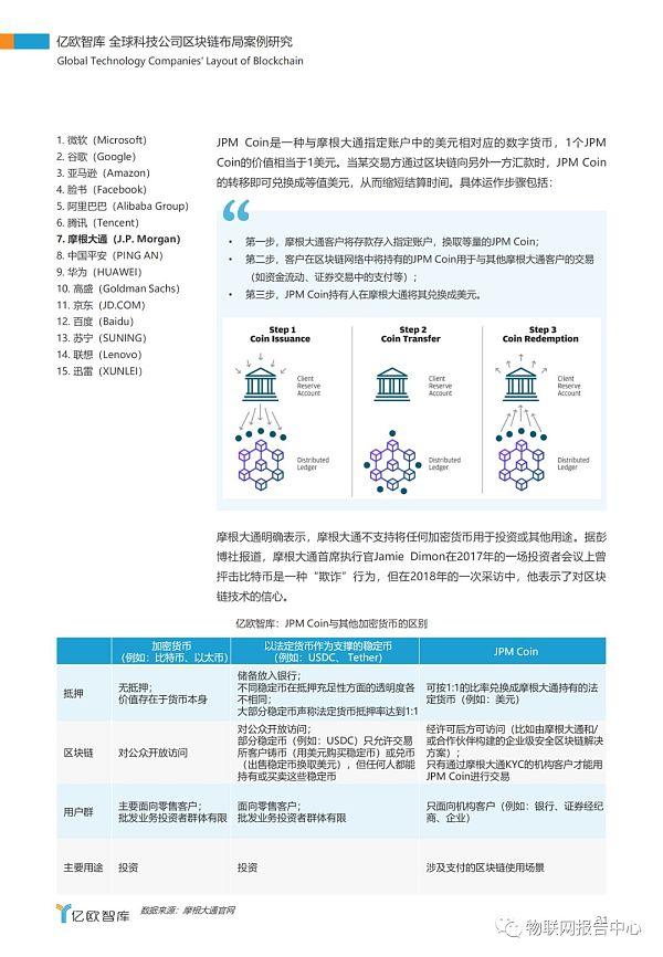 全球科技公司区块链布局案例研究报告插图27