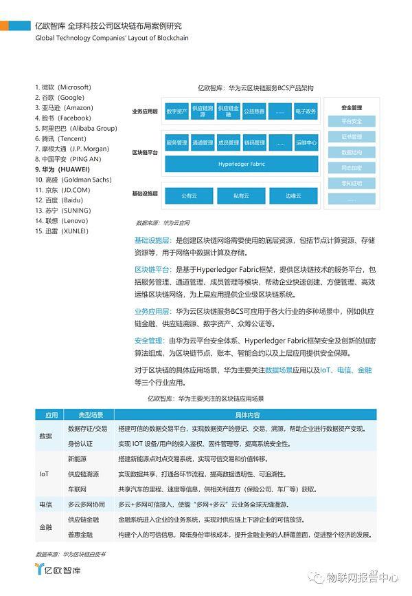 全球科技公司区块链布局案例研究报告插图33