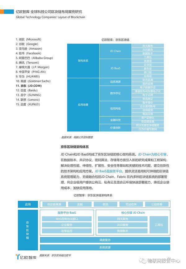全球科技公司区块链布局案例研究报告插图40