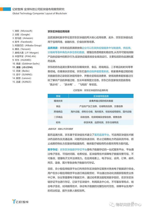 全球科技公司区块链布局案例研究报告插图42