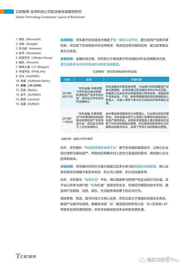 全球科技公司区块链布局案例研究报告插图43