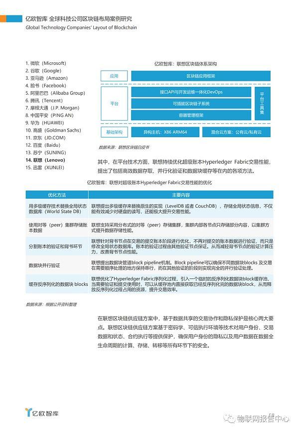 全球科技公司区块链布局案例研究报告插图54