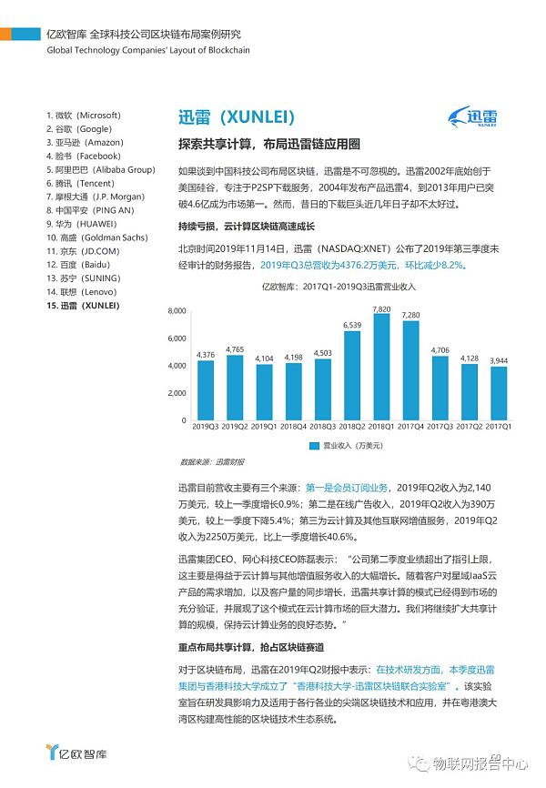 全球科技公司区块链布局案例研究报告插图56