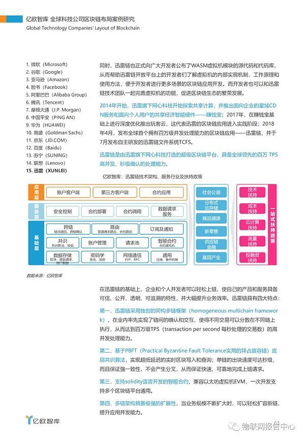 全球科技公司区块链布局案例研究报告插图57