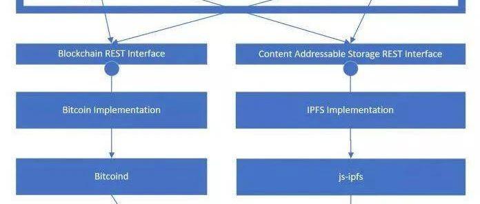 微软正在通过IPFS建立DID识别基础设施ION