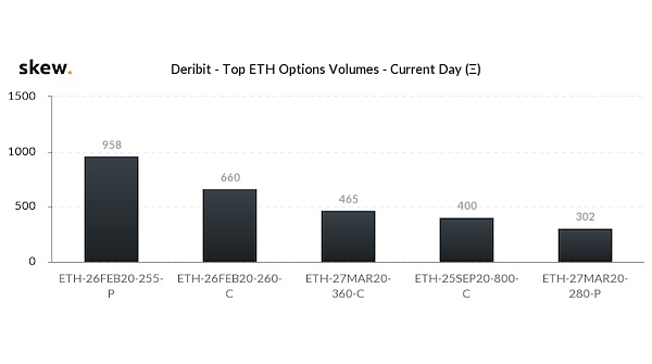 skew_deribit__top_eth_options_volumes__current_day_-1