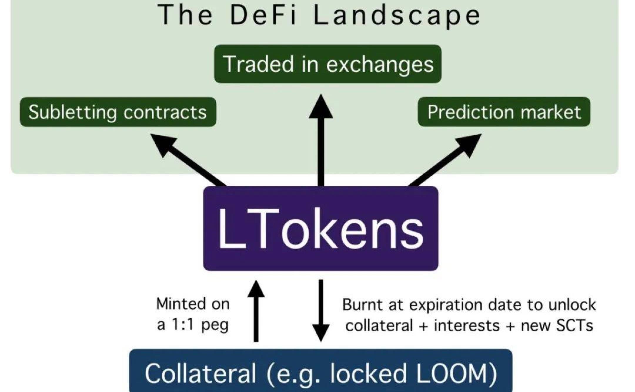 Staking + DeFi + DAO 复杂交易与简单治理的粗暴碰撞