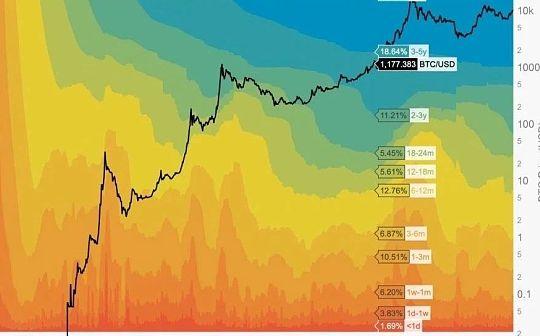 HODL Waves Chart揭示42%的坚定持有者两年内从未移动过比特币