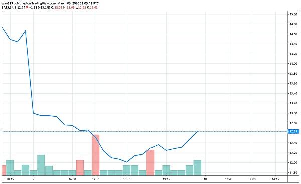 《【必看】市场动荡美国加密货币上市公司表现良好吗?》