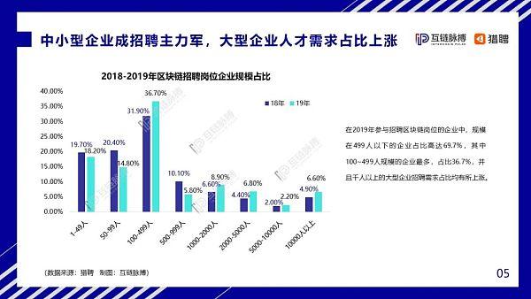 互链脉搏联合猎聘发布《2020年中国区块链人才发