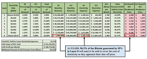 比特币价格在 1 万美元时:每一层矿工都有健康的利润空间
