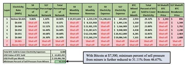 比特币减半中,比特币矿工行为博弈过程